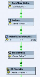 Prozesskette für einen InfoCube Load