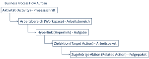 BPC Business Prozess FLow Modellierung