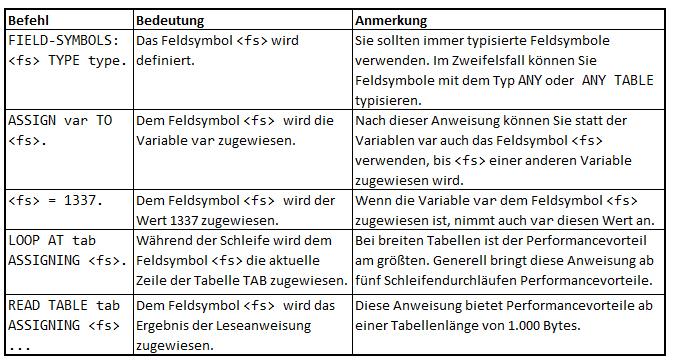 Interne Tabellen in ABAP | Denis Reis