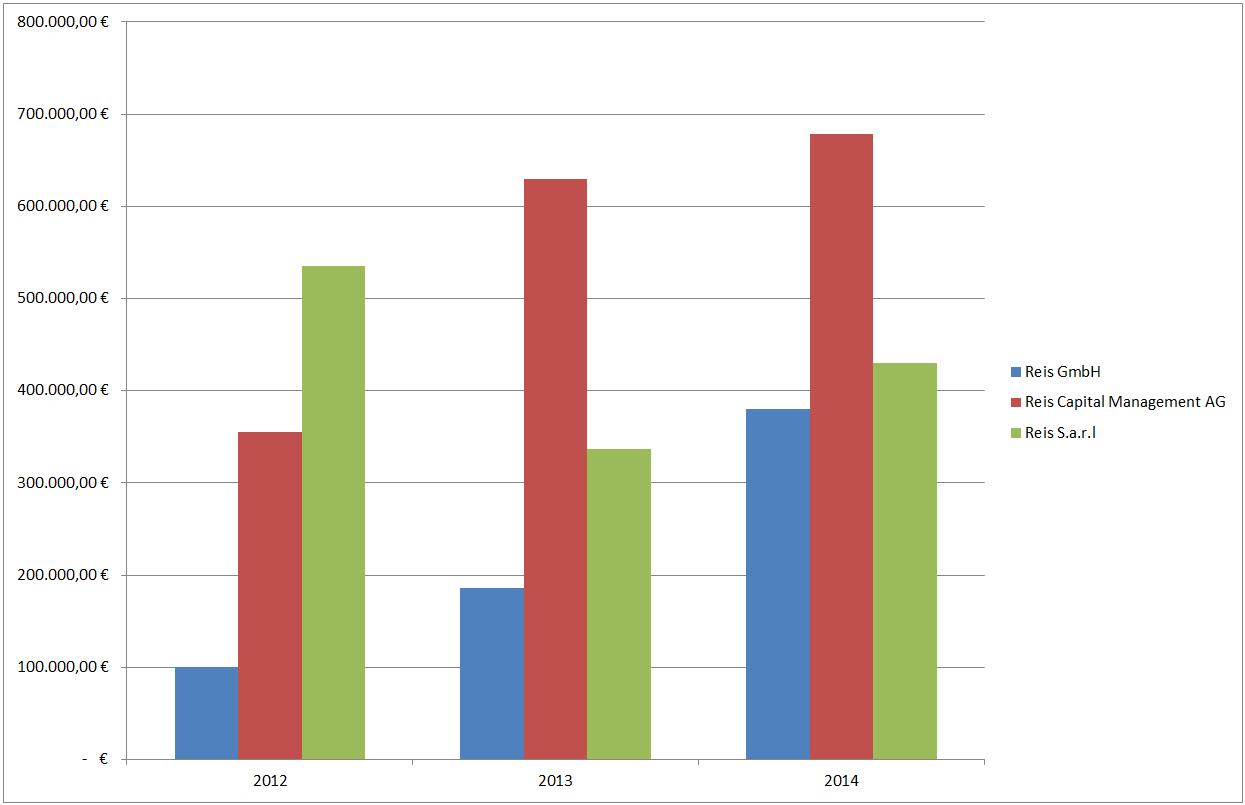 Excel VBA – Prüfung Tabellen- oder Diagrammblatt | Denis Reis