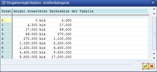 Größenkategorie der Tabelle