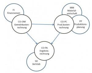 Komponenten des Contollings