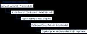 BPC Business Prozess FLow Modellierung