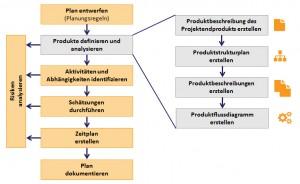 Produktbasierte Planung nach PRINCE2