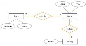 Objekt-Beziehungsmodell