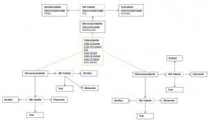 SAP BI erweitertes Sternschema
